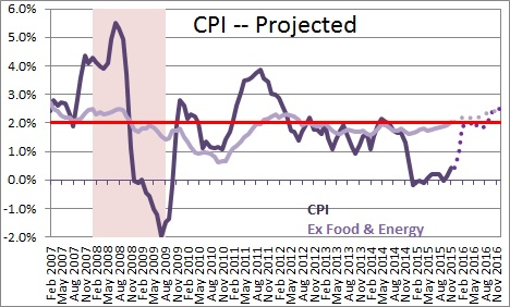 CPI -- Projected
