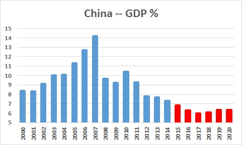 China -- GDP Growth
