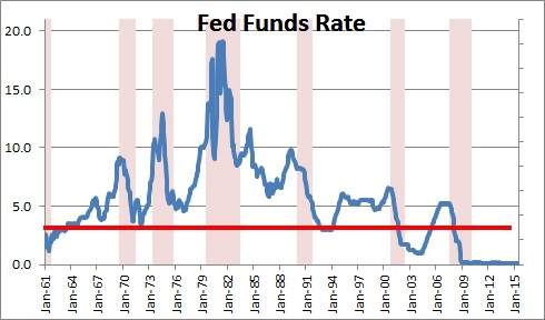 Fed Funds Rate -- Peak