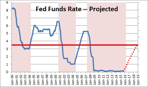 Fed Funds Rate -- Projected