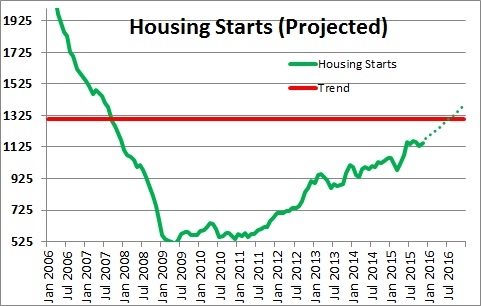 Housing Starts Projected