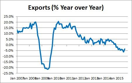 Trade Deficit -- Exports