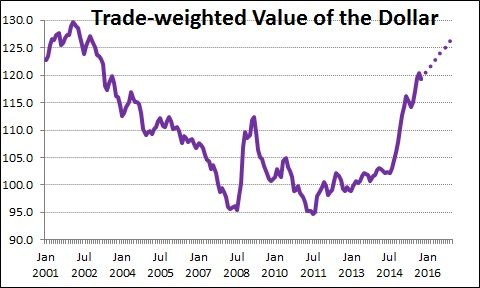 Trade-weighted dollar -- Projected