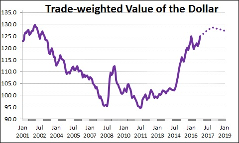 trade-weighted-dollar-projected